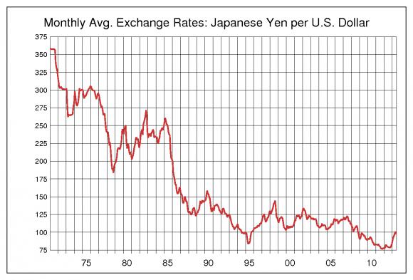 これは円の価値がどんどん上昇しているグラフ。わかりづらいよねー。 引用元: 米ドル円(USD/JPY)レート 過去のFXドル円為替相場チャート集