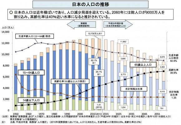 引用元: http://www.mhlw.go.jp/seisakunitsuite/bunya/hokabunya/shakaihoshou/dl/07.pdf